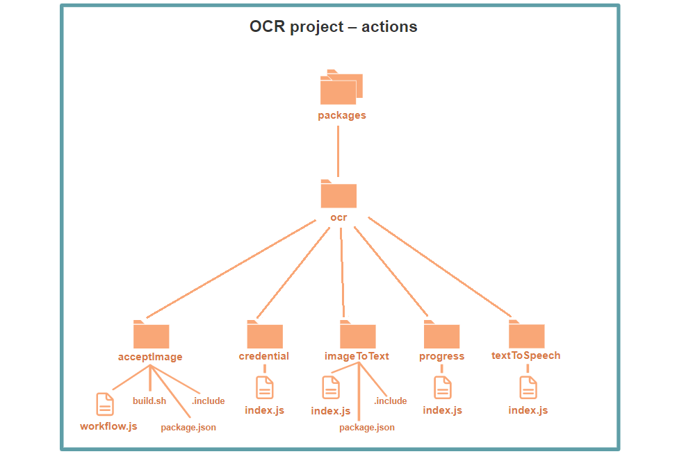 OCR project folder structure
