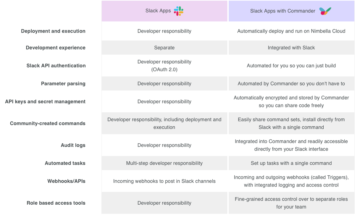 comparing slack with slack + commander