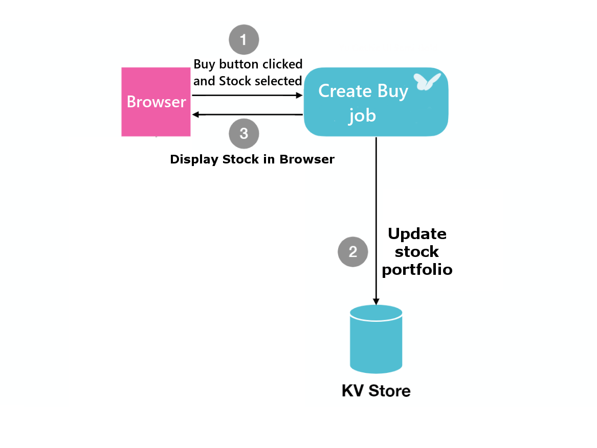An example stateful serverless application. Executing a transaction to buy a stock.